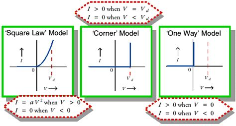 diode switching property current vs voltage properties of a diode