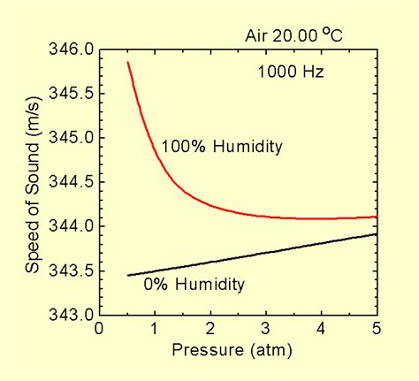 speed of sound at room temperature speed of sound in air