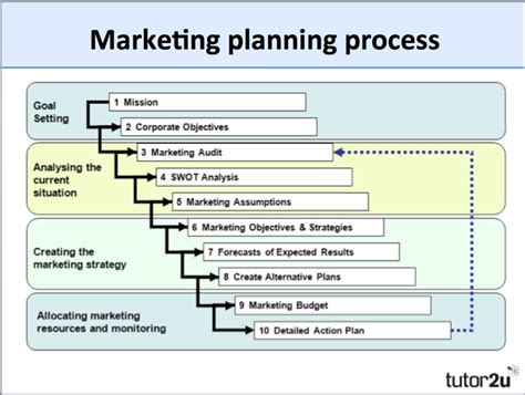 global marketing plan template marketing planning overview tutor2u business