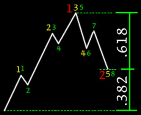 stock market analysis phi and the fibonacci sequence