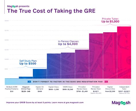 Cost Of Mba True Cost by How Much Does The Gre Cost Adding All Your Gre Fees