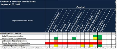 Use A Security Controls Matrix To Justify Controls And Reduce Costs Techrepublic Alarm Input Output Matrix Template