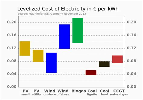 electricity cost formula cost of electricity by source