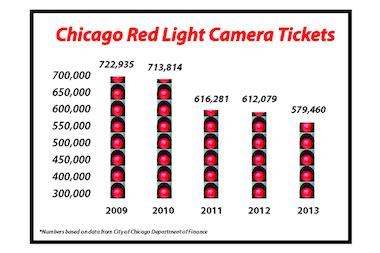 Light Ticket Chicago by Eyeing Chicago Eyeing Chicago Drop In Light