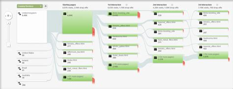 user flow tools user experience affect seo here s what you need to it