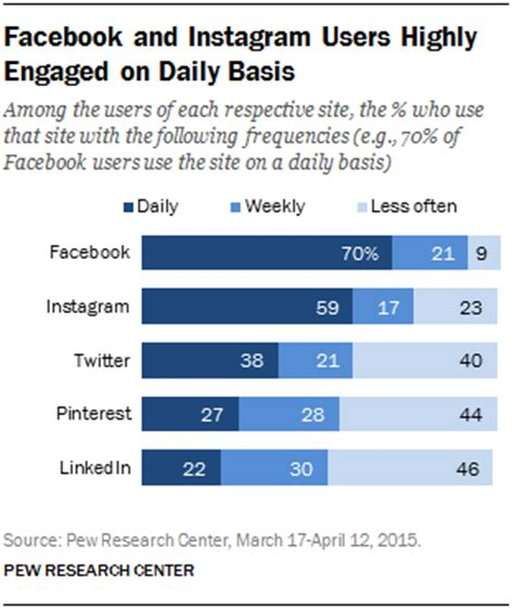 social media site usage 2014 pew research center the demographics of social media users pew research center
