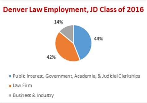 Of Denver Mba Employment Report by Sector Careers Sturm College Of