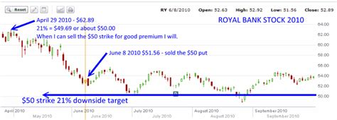 royal bank stock trading royal bank stock learn from the part 2