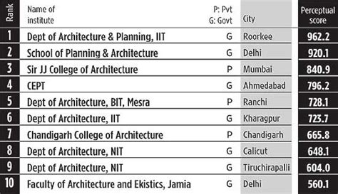 top 10 interior designing colleges in india page 2