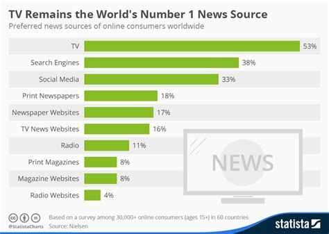 radio remains the main source of daily news in nigeria chart tv remains the world s number 1 news source statista