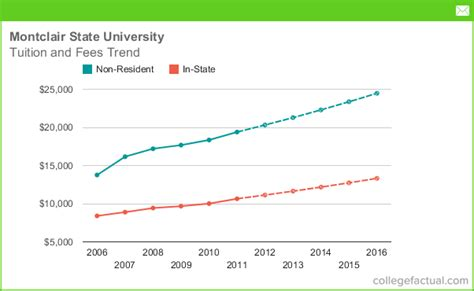 state room and board cost tuition fees at montclair state including predicted increases