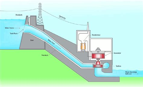micro hydroelectric power micro hydro power systems quotes