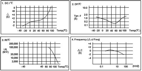 capacitor temperature coefficient ppm resistors capacitors electronics capacitor