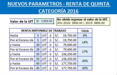 Renta De Quinta Categoria 2016 | plantilla en excel para el nuevo calculo del impuesto a la