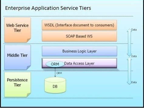 tutorial java enterprise application troubleshooting java enterprise application performance