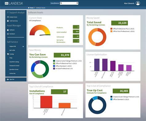 Lan Desk by Landesk Adds Workspaces To It Asset Management Suite