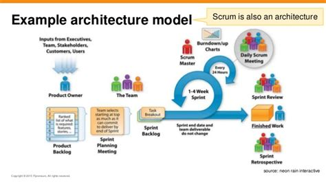it architecture exles agile togaf and enterprise architecture will they blend