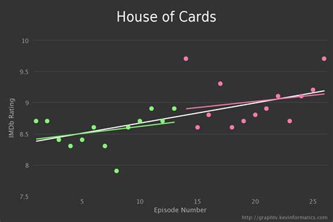 House Of Cards Rating by Graphtv Visualiser La Qualit 233 Des S 233 Ries Et