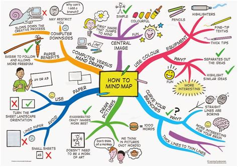 mind maps creator free mind map makers for your classes see them