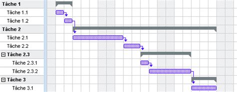 comment faire un diagramme de gantt avec ganttproject comment cr 233 er un diagramme de gantt