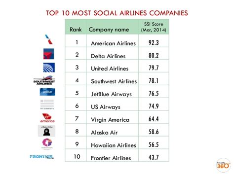 United Airlines American Airlines by The Most Social Airlines Of Usa In March 2014