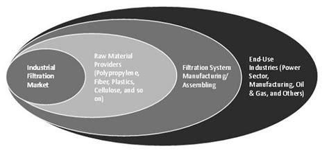 hydraulic filtration service global industrial industrial filtration market by type technology product industry by region 2021