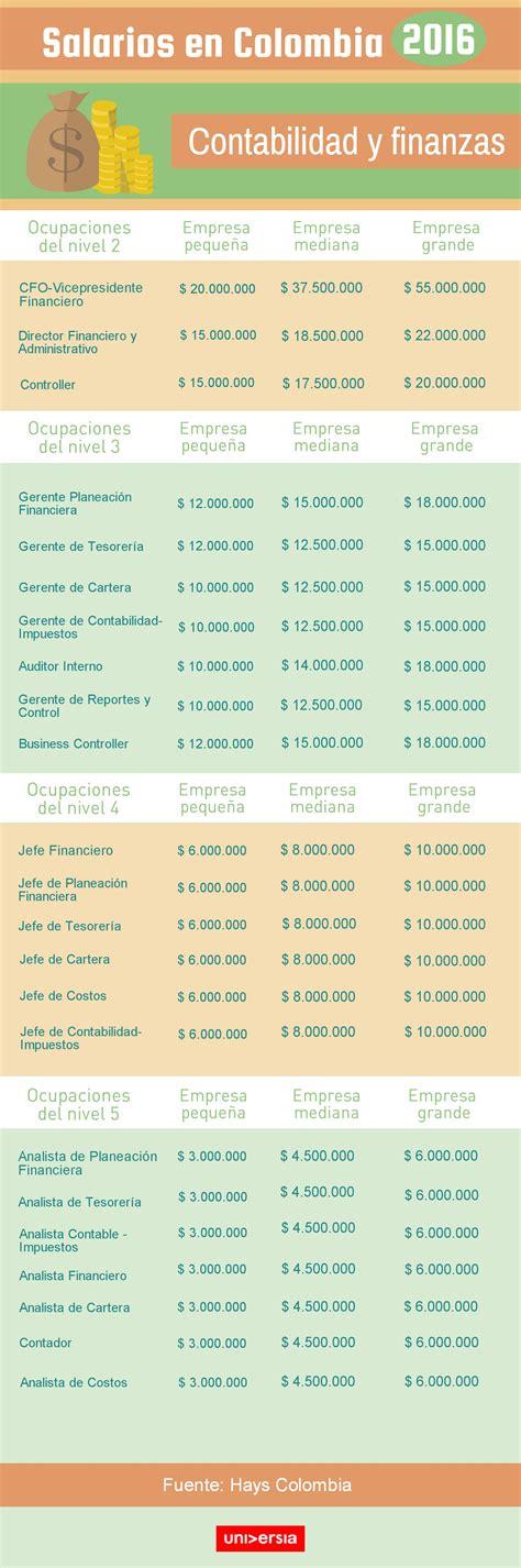 salario universal cunto ganan 2016 salarios en colombia 2016 cu 225 nto ganan los profesionales