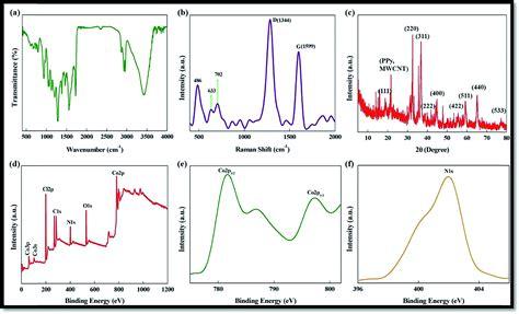 xrd pattern of polypyrrole a nanocrystalline co 3 o 4 polypyrrole mwcnt hybrid