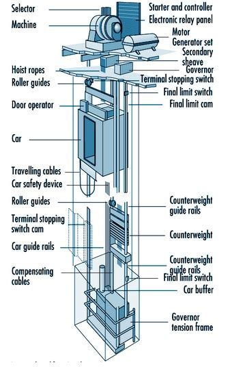 electrical elevator construction elec eng world