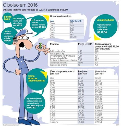 reajuste do salario minimo rs 2016 reajuste minimo do salario 2016 porcentagem