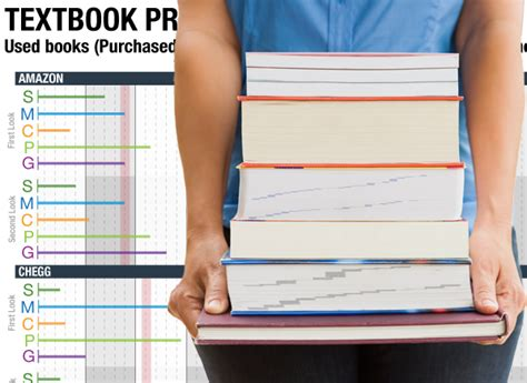 Consumer Reports College Textbooks by Used College Textbooks Where To Buy Consumer Reports News
