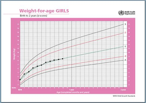 growing chart is baby gaining enough weight how to read a growth chart