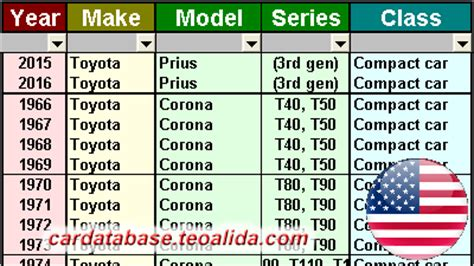car database make model specifications in excel