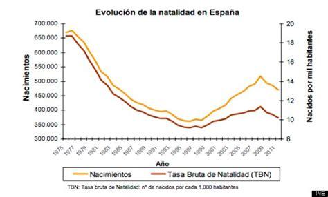 tasa natalidad 2015 tasa natalidad 2015 newhairstylesformen2014 com