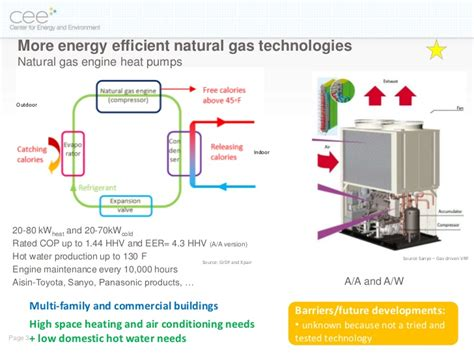 Multi Generation Homes by Short Scan Of Natural Gas Technologies In New Buildings In