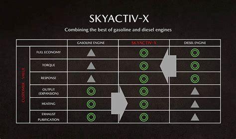 Skyactiv X by Mazda S Efficient New Skyactiv X Engine Combines Best Of