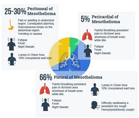 Mesothelioma Compensation 5 by Malignant Mesothelioma Compensation Dokter Solution