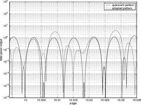 beam pattern of line array begin figure par includegraphics height 6 0cm width 8