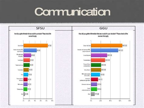 Sfsu Mba Program Ranking by Mba Branding And Consumer Perception Study