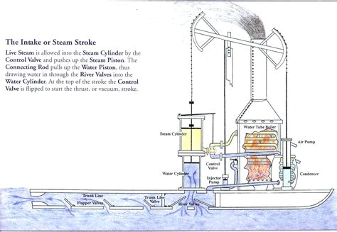 how the steamboat works the rumseian society - Steamboat How It Works