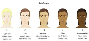 skin color types about skin pigmentation ent wellbeing sydney