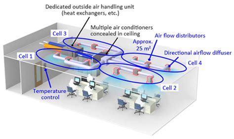 environmental comfort systems air conditioner air flow direction air conditioner guided