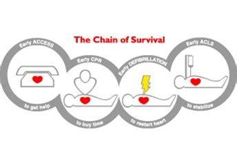 tavole di sopravvivenza la catena della sopravvivenza