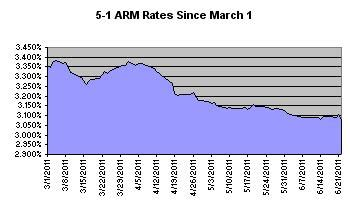 current interest rates on home loans savings car loans compare car insurance compare auto refinance rates