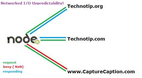 node js http module tutorial network i o is unpredictable node js