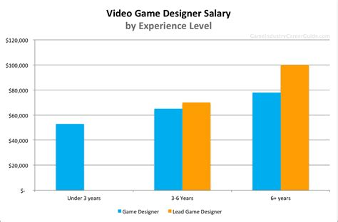 Game Design Work Experience | video game designer salary for 2016