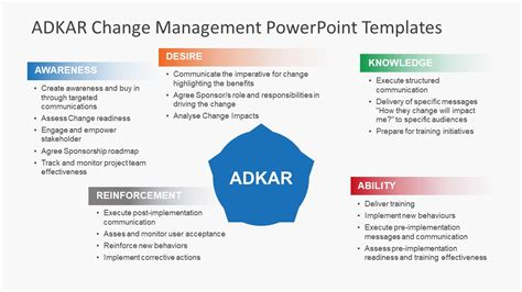 Bullet Points Adkar Powerpoint Presentation Slidemodel Changing Powerpoint Template