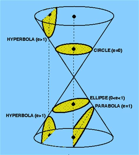 figure 35 conic sections