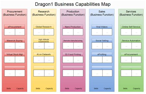 business capability map template business capabilities map original dragon1