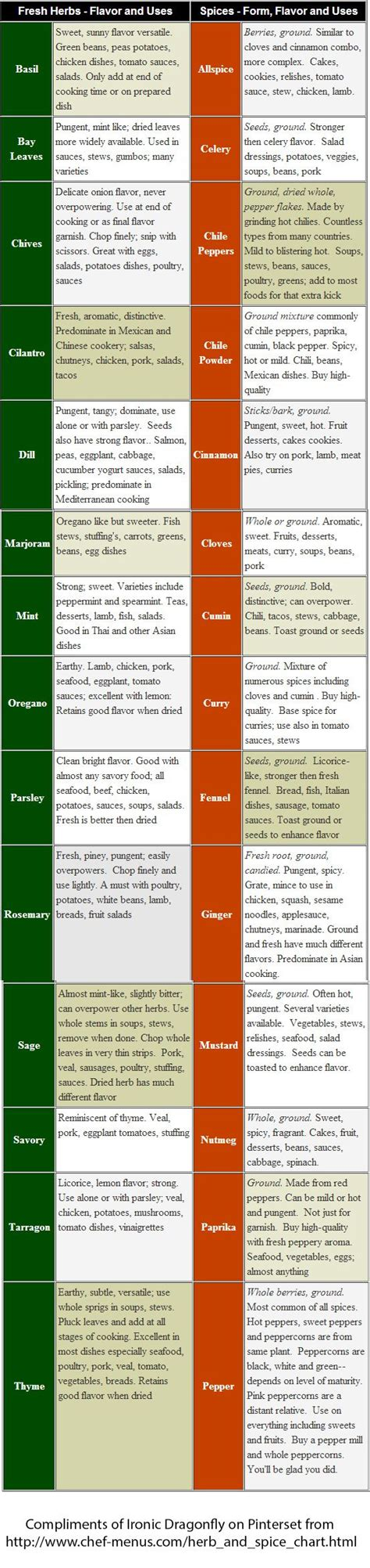 herb chart spice chart charts and herbs on pinterest